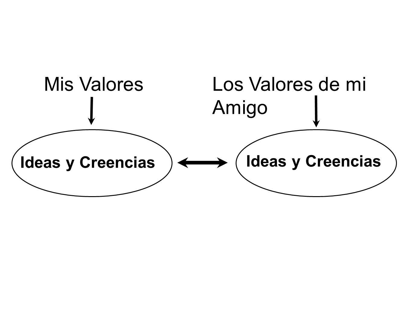 Ideas y Creencias Mis ValoresLos Valores de mi Amigo Ideas y Creencias