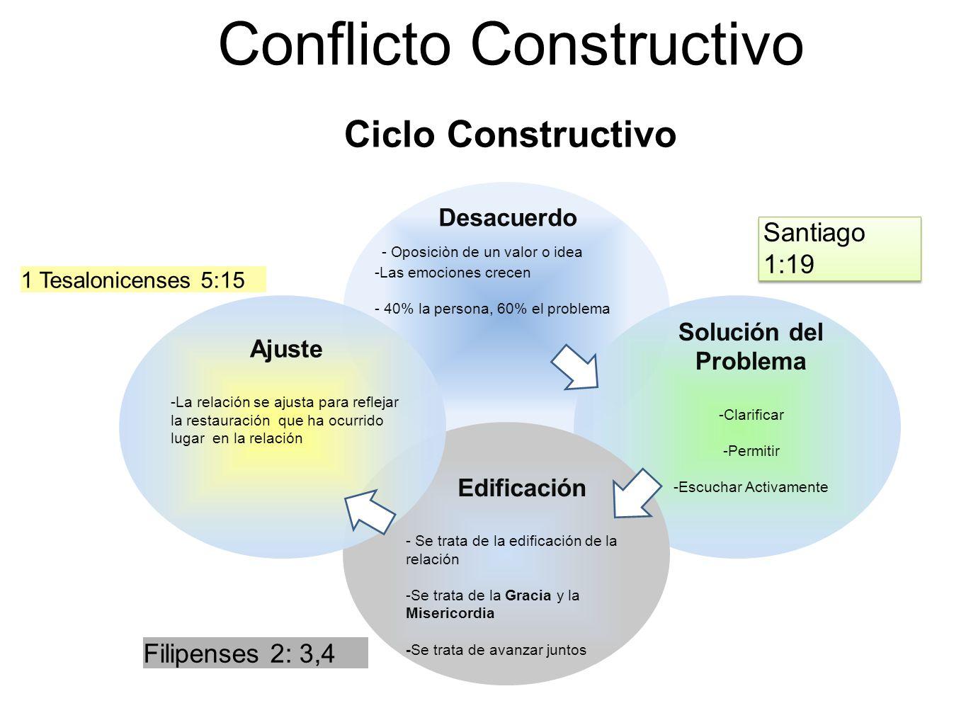 Conflicto Constructivo Ciclo Constructivo Santiago 1:19 Filipenses 2: 3,4 Desacuerdo - Oposiciòn de un valor o idea -Las emociones crecen - 40% la per