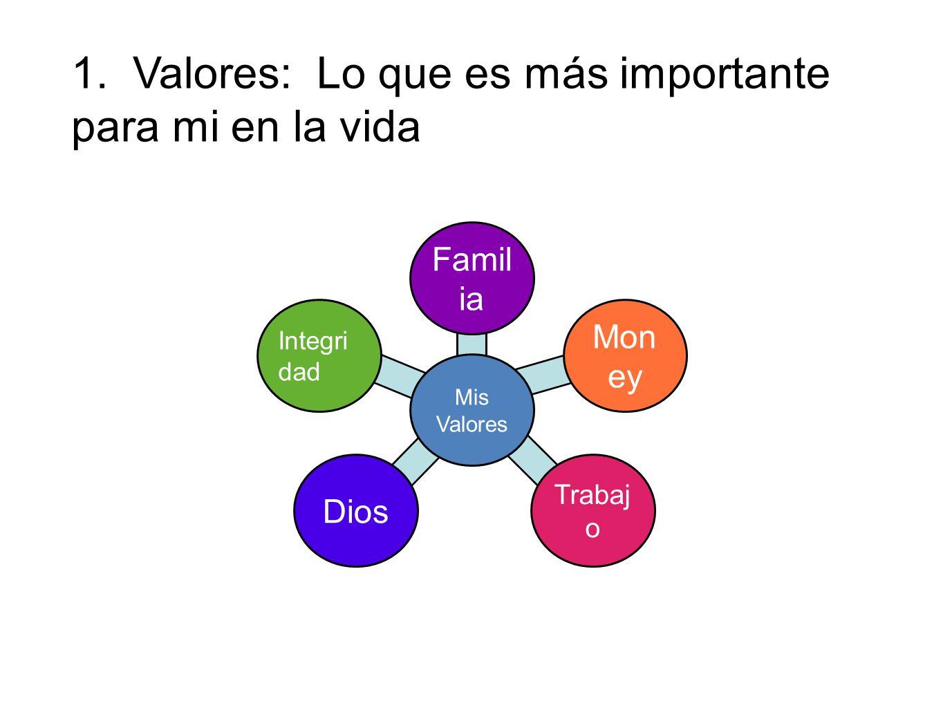 1. Valores: Lo que es más importante para mi en la vida Famil ia Mis Valores Mon ey Trabaj o Dios Integri dad