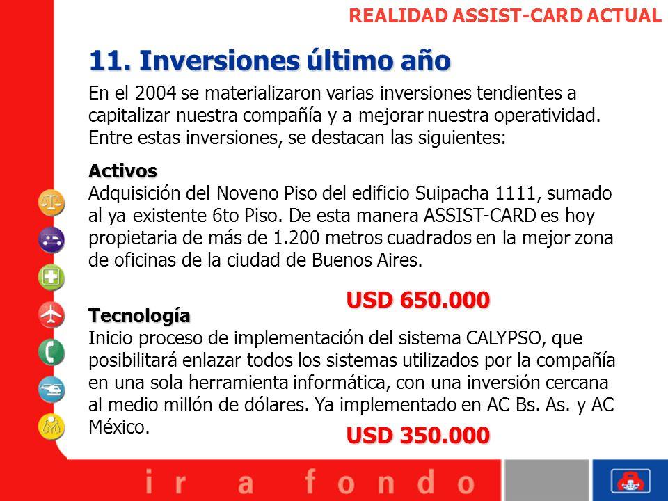REALIDAD ASSIST-CARD ACTUAL 11. Inversiones último año En el 2004 se materializaron varias inversiones tendientes a capitalizar nuestra compañía y a m