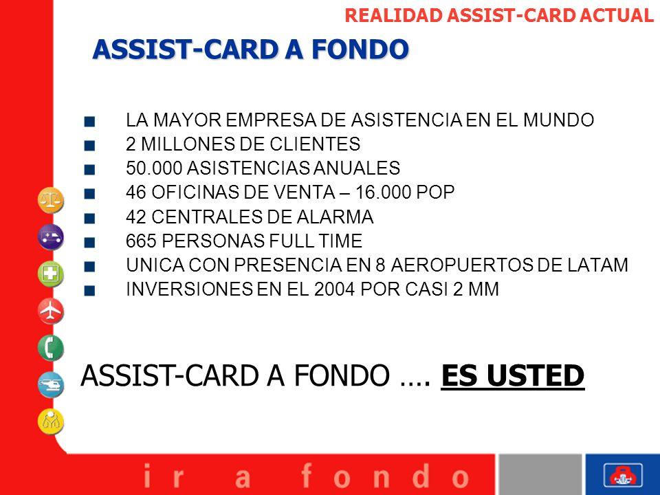 REALIDAD ASSIST-CARD ACTUAL ASSIST-CARD A FONDO LA MAYOR EMPRESA DE ASISTENCIA EN EL MUNDO 2 MILLONES DE CLIENTES 50.000 ASISTENCIAS ANUALES 46 OFICIN