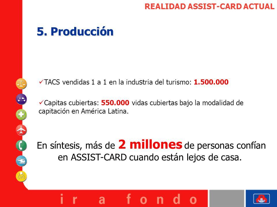 REALIDAD ASSIST-CARD ACTUAL 5. Producción TACS vendidas 1 a 1 en la indu s tria del turismo: 1.500.000 En síntesis, más de 2 millones de personas conf