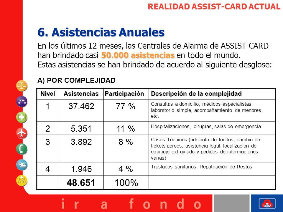 REALIDAD ASSIST-CARD ACTUAL 6. Asistencias Anuales 50.000 asistencias En los últimos 12 meses, las Centrales de Alarma de ASSIST-CARD han brindado cas