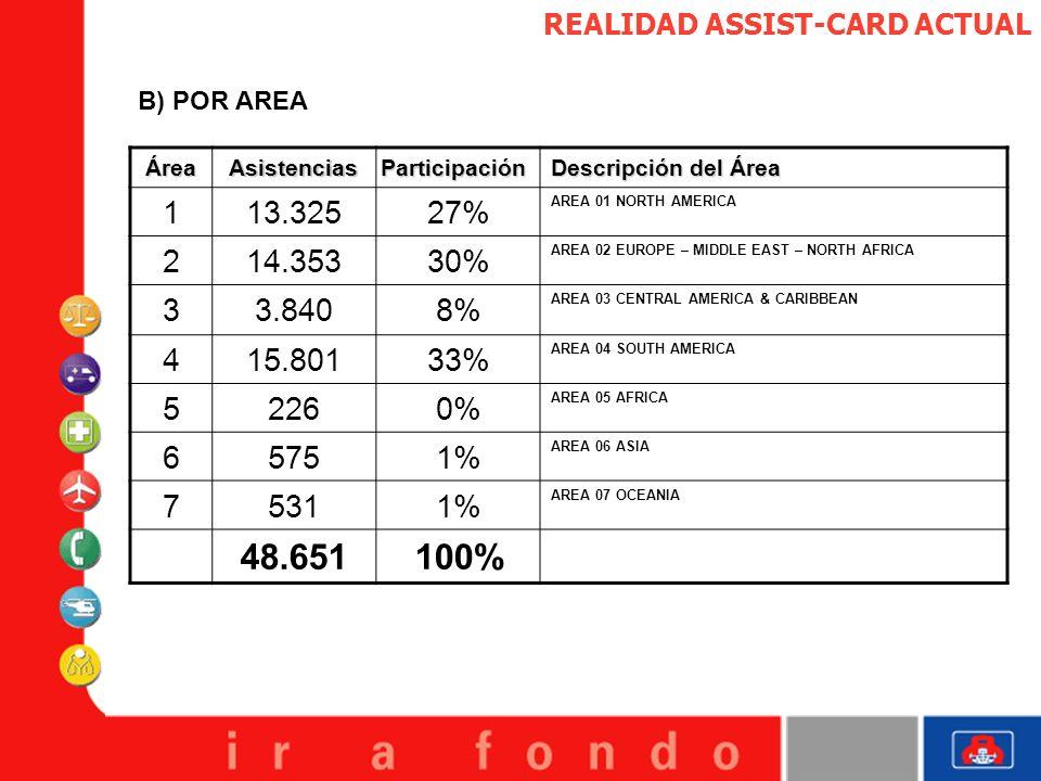 REALIDAD ASSIST-CARD ACTUAL B) POR AREA ÁreaAsistencias Participación Descripción del Área 113.32527% AREA 01 NORTH AMERICA 214.35330% AREA 02 EUROPE
