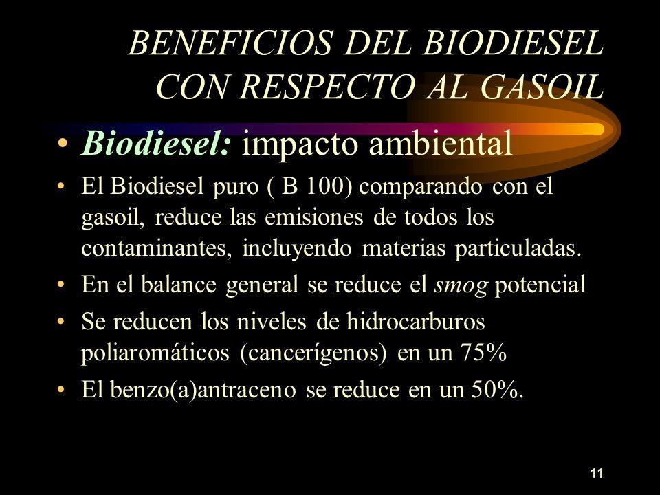 11 BENEFICIOS DEL BIODIESEL CON RESPECTO AL GASOIL Biodiesel: impacto ambiental El Biodiesel puro ( B 100) comparando con el gasoil, reduce las emisio