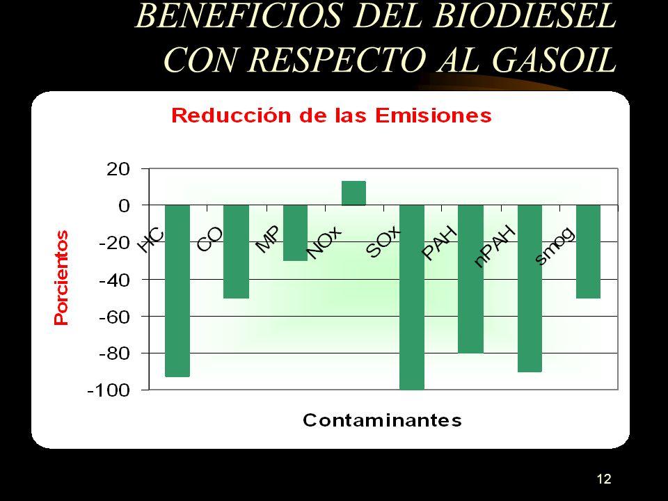 12 BENEFICIOS DEL BIODIESEL CON RESPECTO AL GASOIL