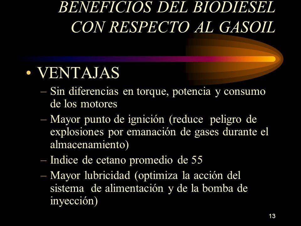 13 BENEFICIOS DEL BIODIESEL CON RESPECTO AL GASOIL VENTAJAS –Sin diferencias en torque, potencia y consumo de los motores –Mayor punto de ignición (re