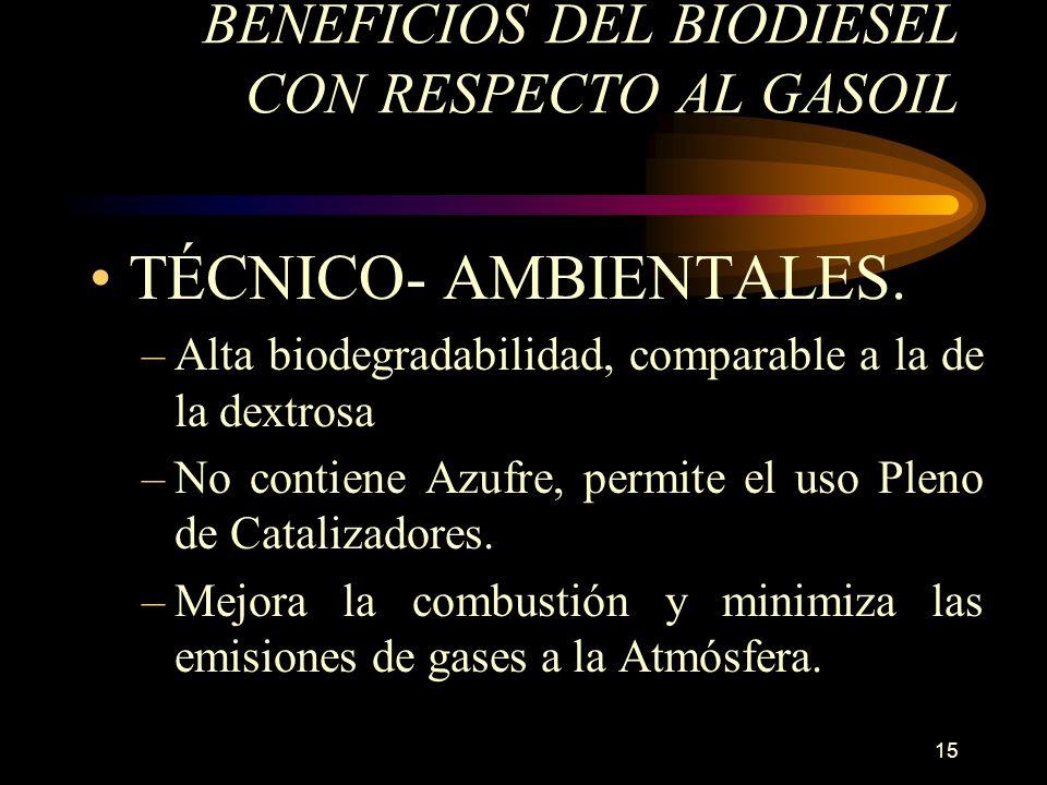 15 BENEFICIOS DEL BIODIESEL CON RESPECTO AL GASOIL TÉCNICO- AMBIENTALES. –Alta biodegradabilidad, comparable a la de la dextrosa –No contiene Azufre,