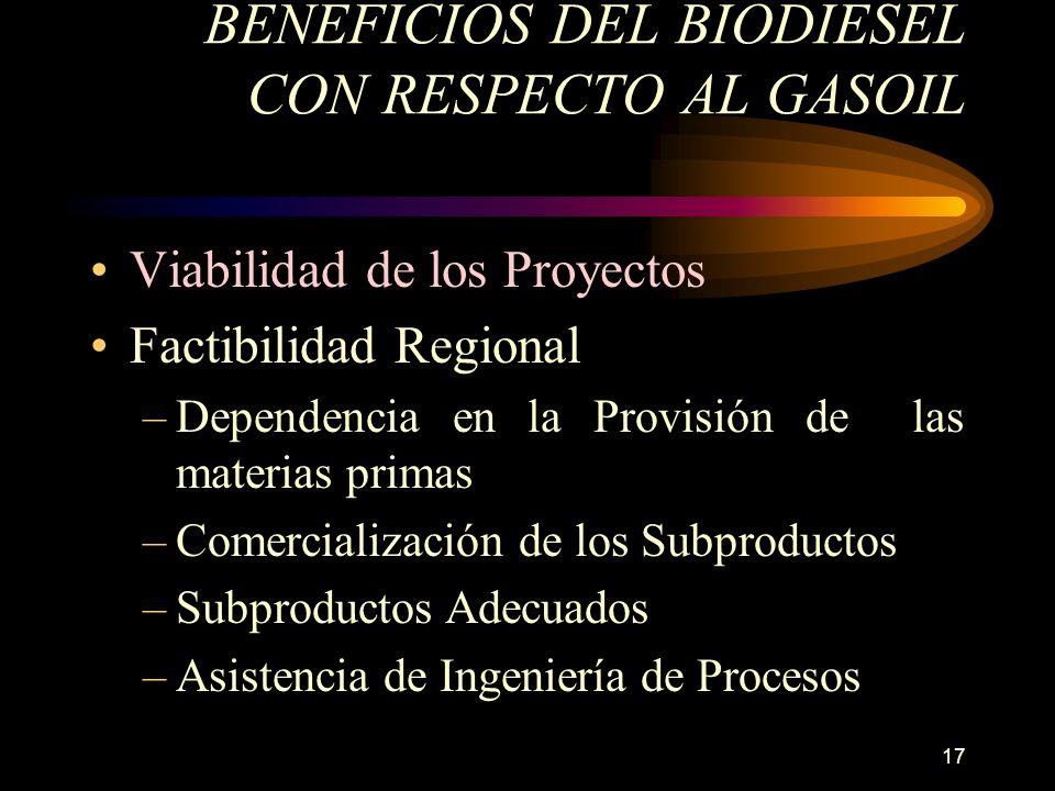 17 BENEFICIOS DEL BIODIESEL CON RESPECTO AL GASOIL Viabilidad de los Proyectos Factibilidad Regional –Dependencia en la Provisión de las materias prim