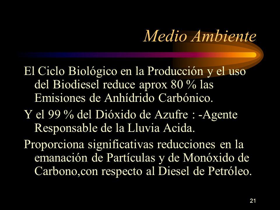 21 El Ciclo Biológico en la Producción y el uso del Biodiesel reduce aprox 80 % las Emisiones de Anhídrido Carbónico. Y el 99 % del Dióxido de Azufre