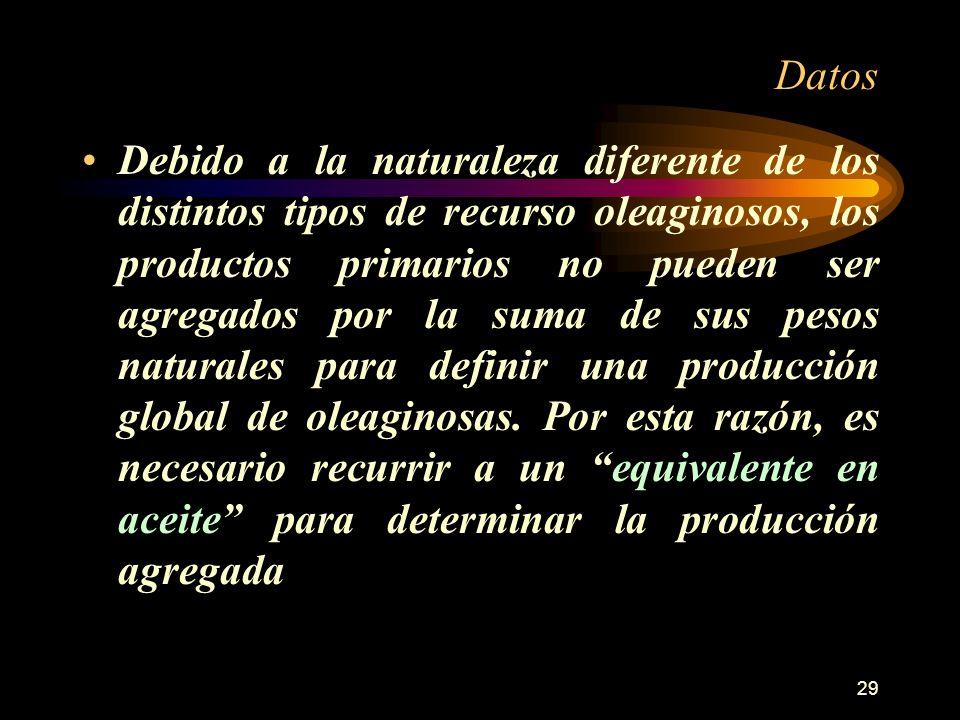 29 Datos Debido a la naturaleza diferente de los distintos tipos de recurso oleaginosos, los productos primarios no pueden ser agregados por la suma d