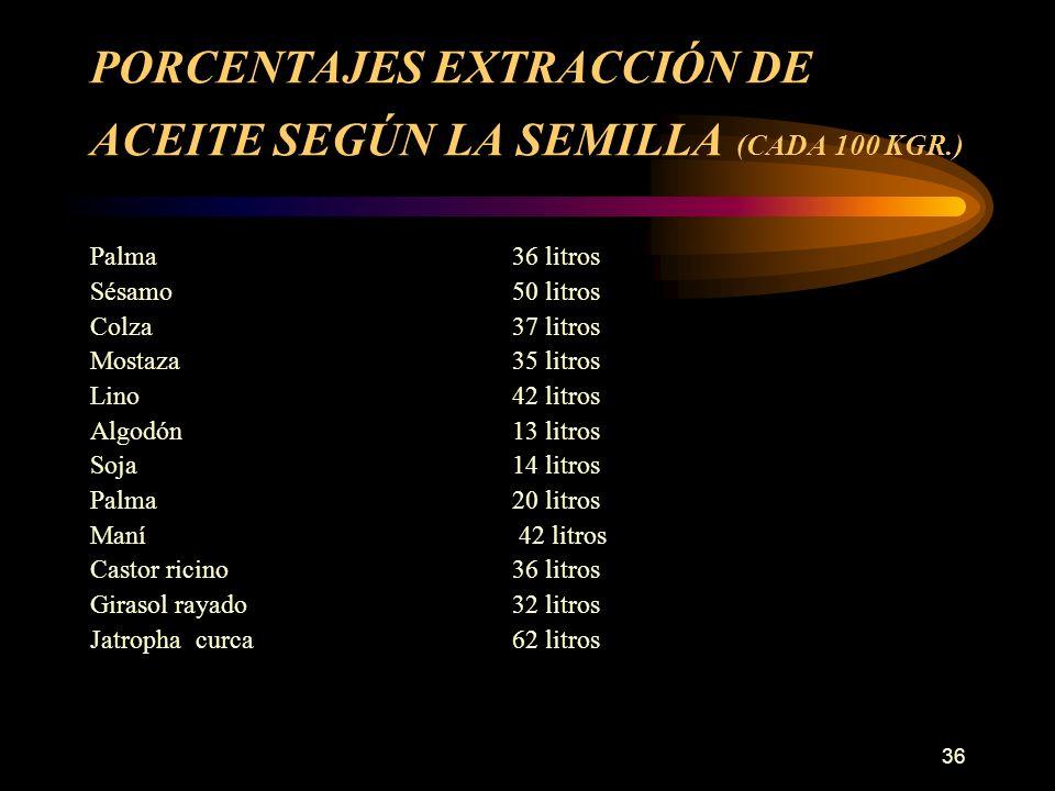 36 PORCENTAJES EXTRACCIÓN DE ACEITE SEGÚN LA SEMILLA (CADA 100 KGR.) Palma 36 litros Sésamo 50 litros Colza 37 litros Mostaza 35 litros Lino 42 litros
