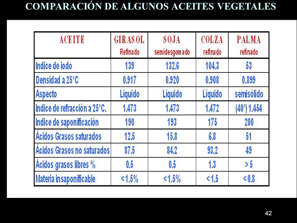 42 COMPARACIÓN DE ALGUNOS ACEITES VEGETALES