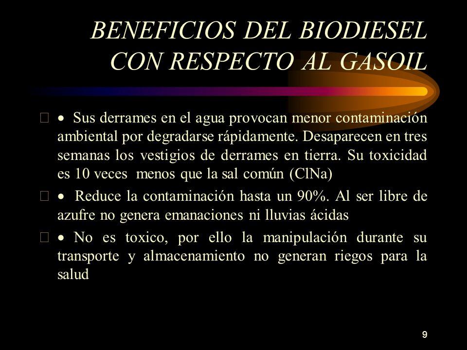 9 BENEFICIOS DEL BIODIESEL CON RESPECTO AL GASOIL Sus derrames en el agua provocan menor contaminación ambiental por degradarse rápidamente. Desaparec