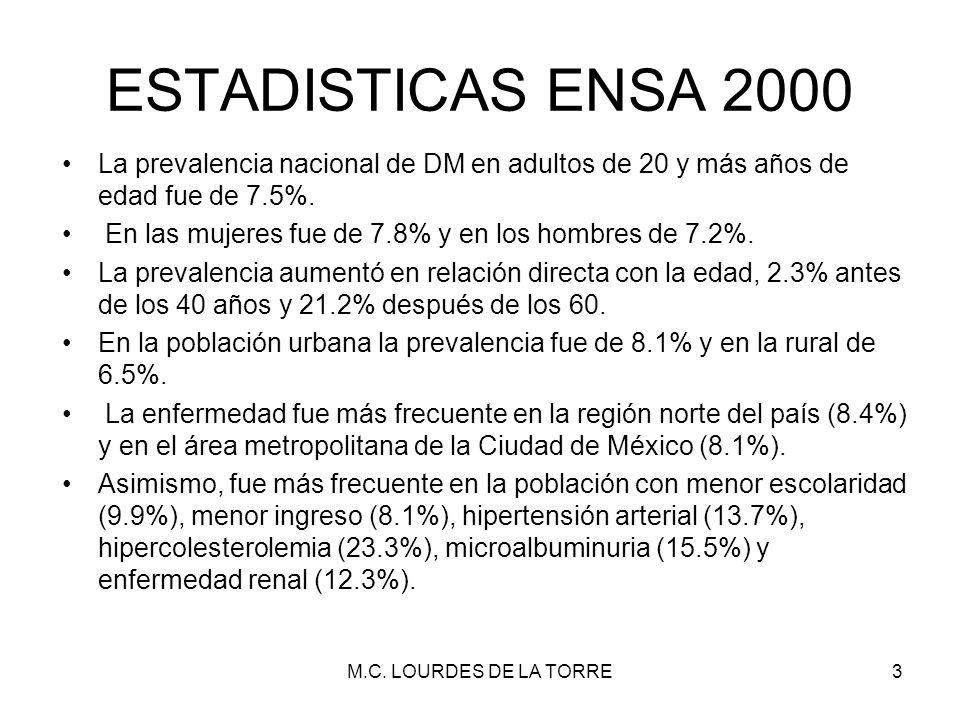 ESTADISTICAS ENSA 2000 La prevalencia nacional de DM en adultos de 20 y más años de edad fue de 7.5%. En las mujeres fue de 7.8% y en los hombres de 7