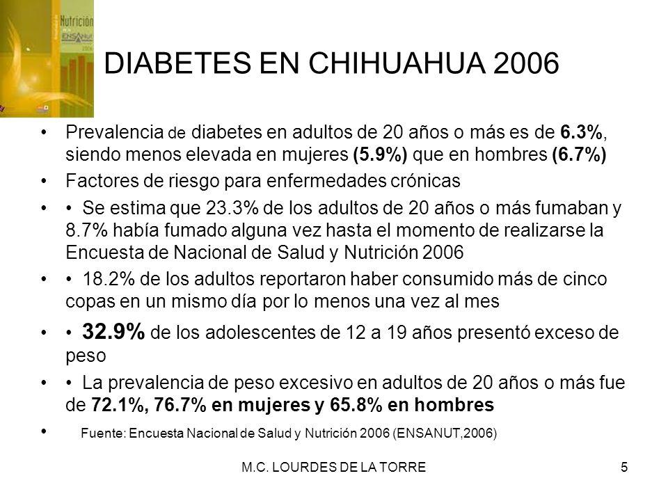 DIABETES EN CHIHUAHUA 2006 Prevalencia de diabetes en adultos de 20 años o más es de 6.3%, siendo menos elevada en mujeres (5.9%) que en hombres (6.7%