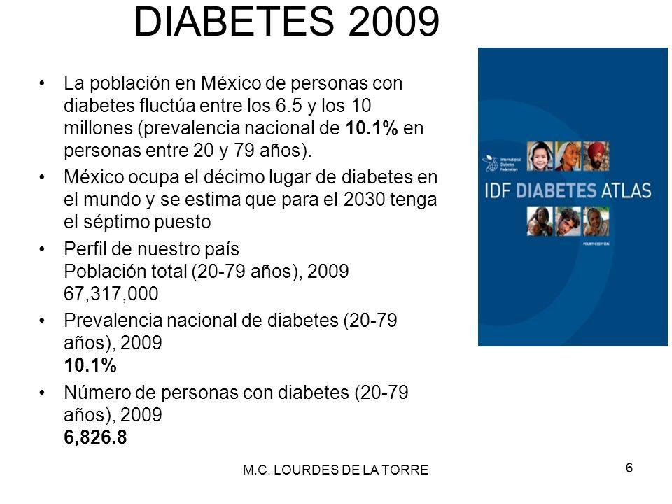 DIABETES 2009 La población en México de personas con diabetes fluctúa entre los 6.5 y los 10 millones (prevalencia nacional de 10.1% en personas entre