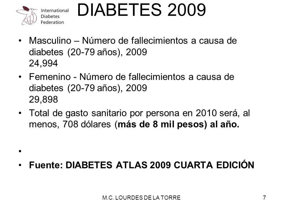 Masculino – Número de fallecimientos a causa de diabetes (20-79 años), 2009 24,994 Femenino - Número de fallecimientos a causa de diabetes (20-79 años