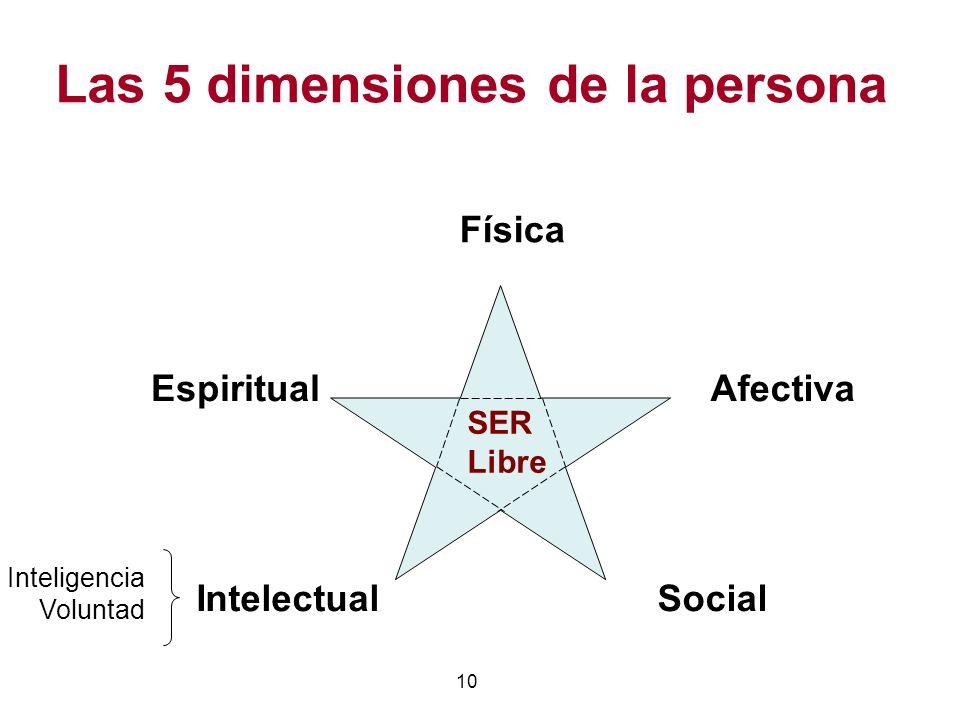 10 Las 5 dimensiones de la persona IntelectualSocial Afectiva Física Espiritual SER Libre Inteligencia Voluntad