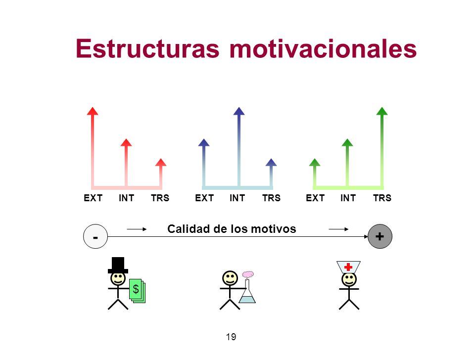19 Estructuras motivacionales -+ Calidad de los motivos EXTINTTRSEXTINTTRSEXTINTTRS $