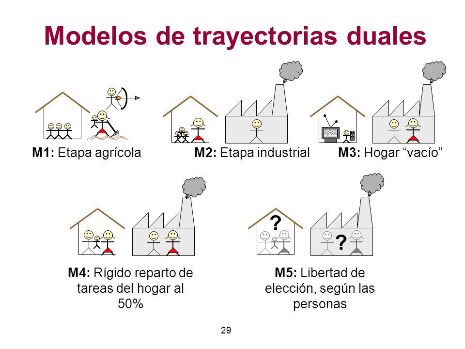 29 M4: Rígido reparto de tareas del hogar al 50% M5: Libertad de elección, según las personas M2: Etapa industrialM3: Hogar vacío ? ? M1: Etapa agríco
