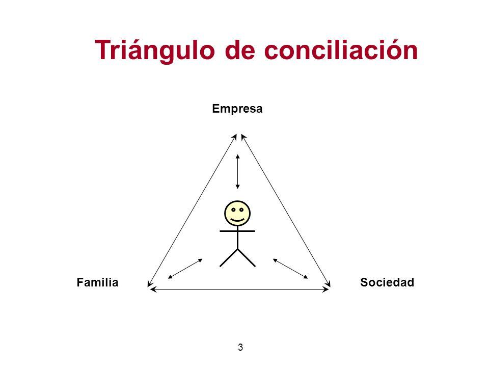 3 Empresa FamiliaSociedad Triángulo de conciliación