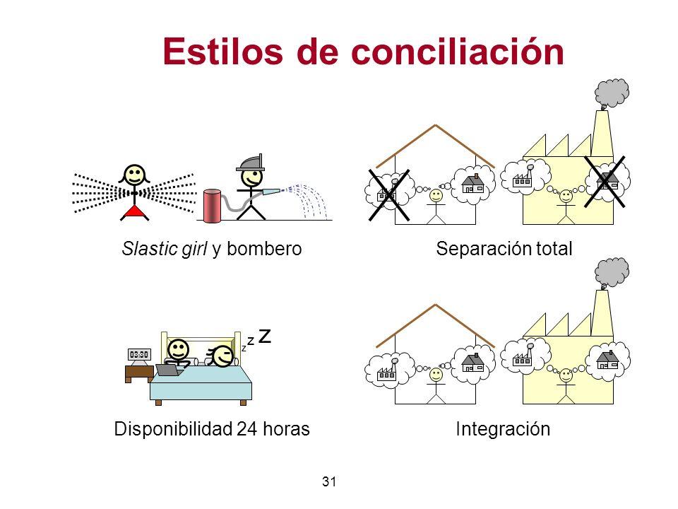 31 Estilos de conciliación Slastic girl y bomberoSeparación total IntegraciónDisponibilidad 24 horas 03:30 z Z z