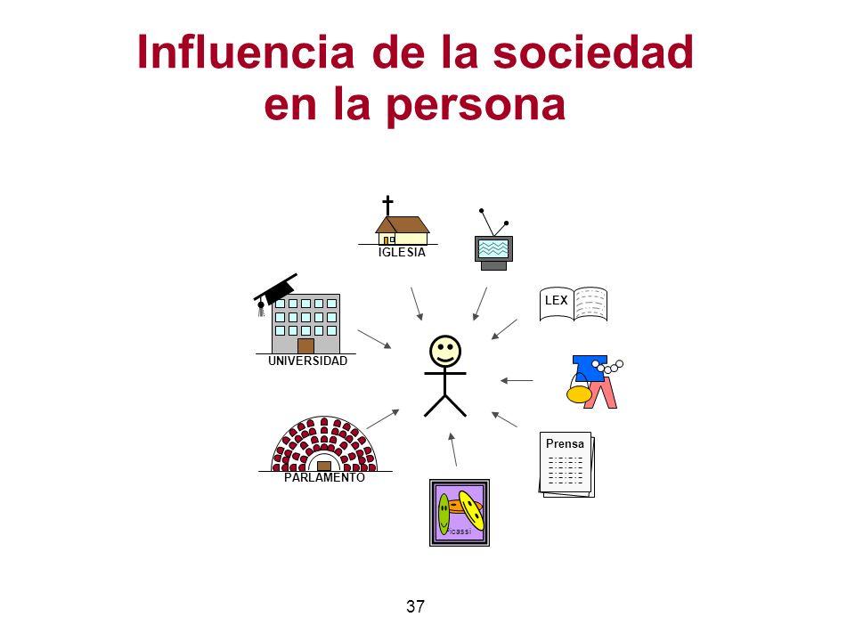 37 Influencia de la sociedad en la persona LEX UNIVERSIDAD Prensa Picassi PARLAMENTO IGLESIA