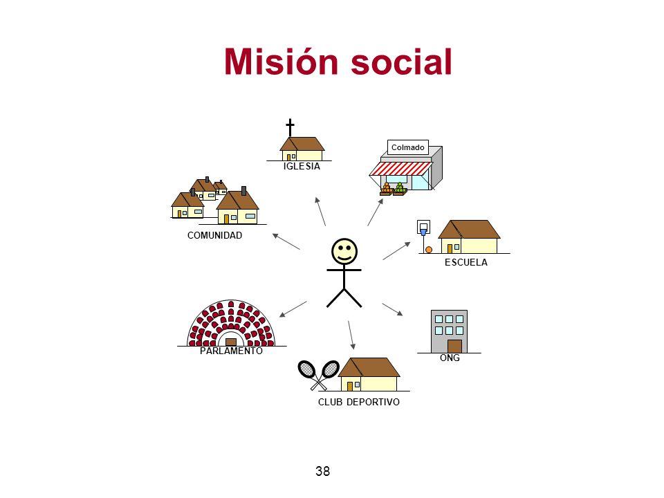 38 Misión social ONG Colmado IGLESIA PARLAMENTO CLUB DEPORTIVO ESCUELA COMUNIDAD