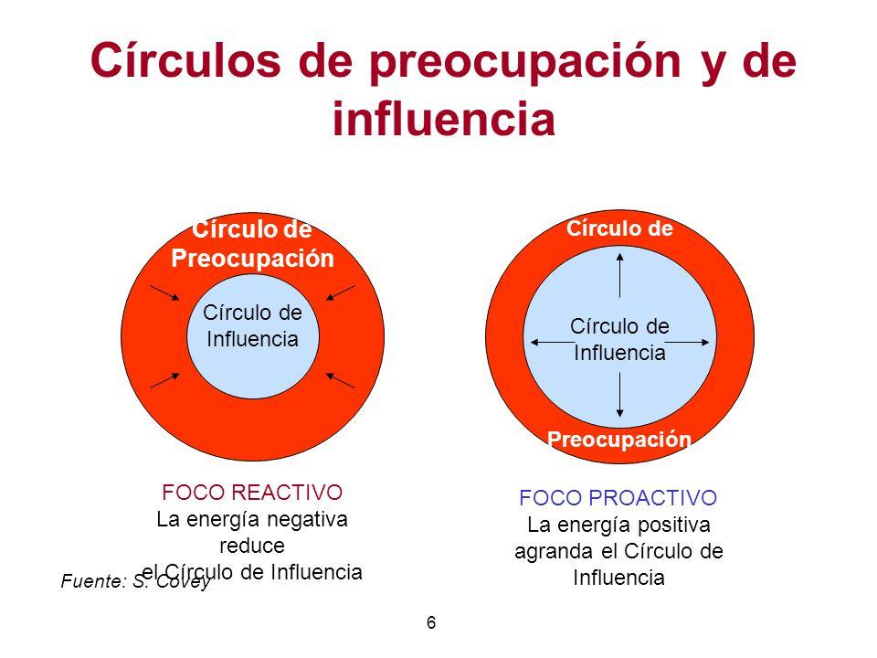 6 Fuente: S. Covey Círculos de preocupación y de influencia Círculo de Influencia Círculo de Preocupación FOCO REACTIVO La energía negativa reduce el