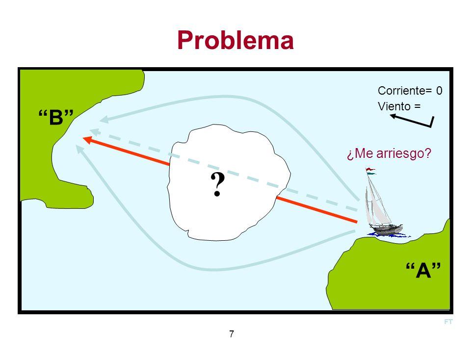 7 Problema A Viento = Corriente= 0 ? B ¿Me arriesgo? FT