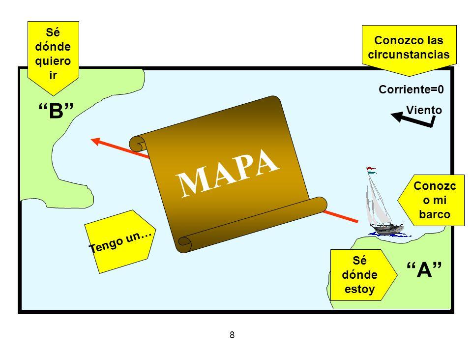 8 A Viento Corriente=0 MAPA Tengo un… Sé dónde quiero ir Conozco las circunstancias Conozc o mi barco Sé dónde estoy B