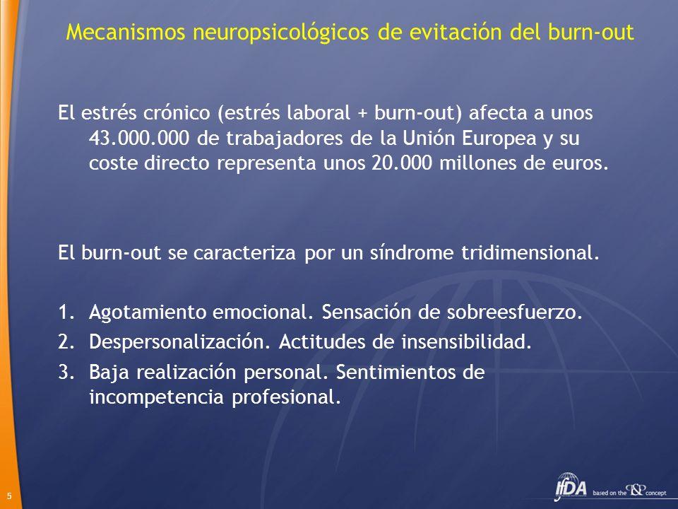 6 Mecanismos neuropsicológicos de evitación del burn-out Consecuencias del burn-out: Físicas: Cefalea, mialgias, problemas digestivos, insomnio, HTA, adicciones.