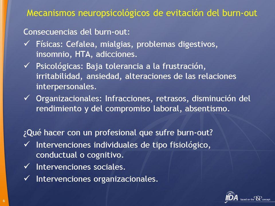 6 Mecanismos neuropsicológicos de evitación del burn-out Consecuencias del burn-out: Físicas: Cefalea, mialgias, problemas digestivos, insomnio, HTA,