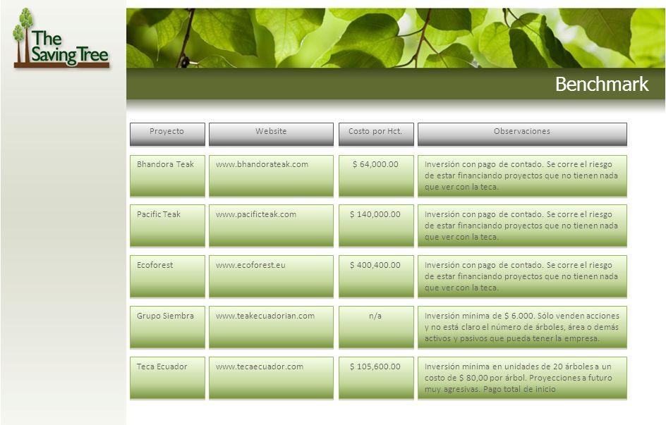 Benchmark ProyectoWebsiteCosto por Hct.Observaciones Bhandora Teakwww.bhandorateak.com$ 64,000.00Inversión con pago de contado. Se corre el riesgo de