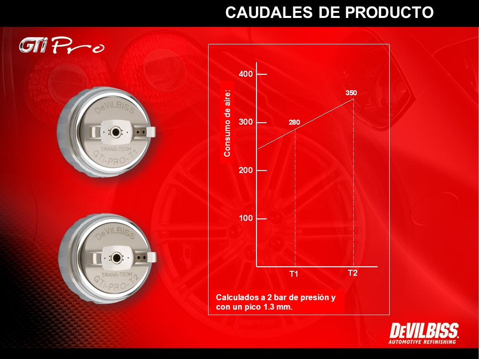 Trans-Tech Air Caps – Air Flow Rates / Air Consumption Home Tour of the Gun Paint Charts Maintenance Technical Info Marketing CAUDALES DE PRODUCTO Con