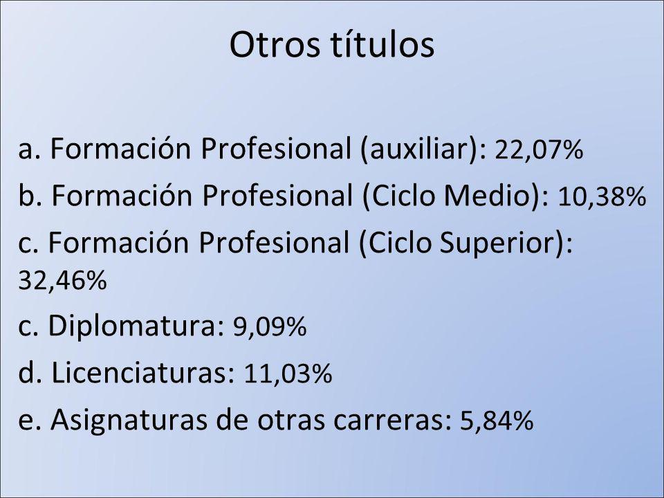 Otros títulos a. Formación Profesional (auxiliar): 22,07% b.