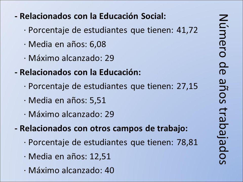 Número de años trabajados - Relacionados con la Educación Social: · Porcentaje de estudiantes que tienen: 41,72 · Media en años: 6,08 · Máximo alcanzado: 29 - Relacionados con la Educación: · Porcentaje de estudiantes que tienen: 27,15 · Media en años: 5,51 · Máximo alcanzado: 29 - Relacionados con otros campos de trabajo: · Porcentaje de estudiantes que tienen: 78,81 · Media en años: 12,51 · Máximo alcanzado: 40