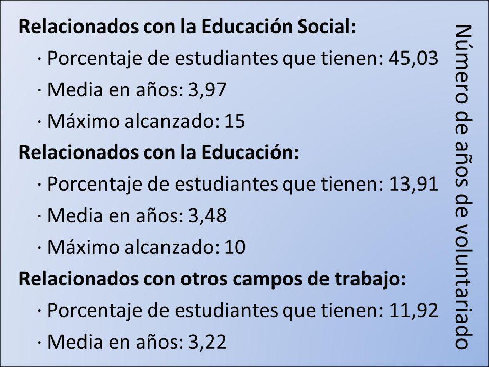 Número de años de voluntariado Relacionados con la Educación Social: · Porcentaje de estudiantes que tienen: 45,03 · Media en años: 3,97 · Máximo alcanzado: 15 Relacionados con la Educación: · Porcentaje de estudiantes que tienen: 13,91 · Media en años: 3,48 · Máximo alcanzado: 10 Relacionados con otros campos de trabajo: · Porcentaje de estudiantes que tienen: 11,92 · Media en años: 3,22