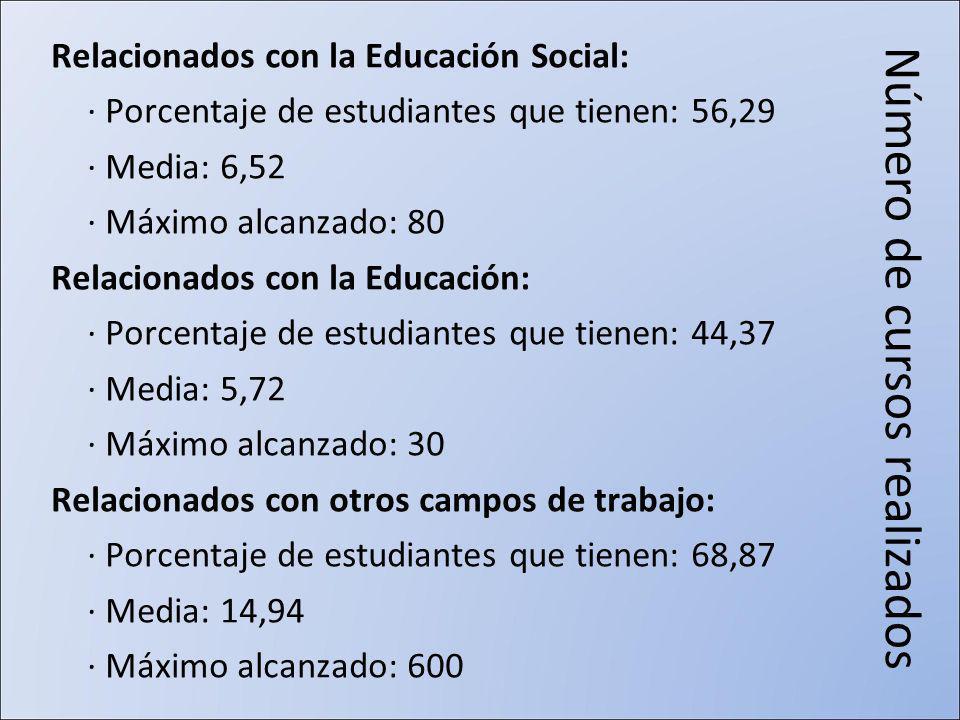 Número de cursos realizados Relacionados con la Educación Social: · Porcentaje de estudiantes que tienen: 56,29 · Media: 6,52 · Máximo alcanzado: 80 Relacionados con la Educación: · Porcentaje de estudiantes que tienen: 44,37 · Media: 5,72 · Máximo alcanzado: 30 Relacionados con otros campos de trabajo: · Porcentaje de estudiantes que tienen: 68,87 · Media: 14,94 · Máximo alcanzado: 600