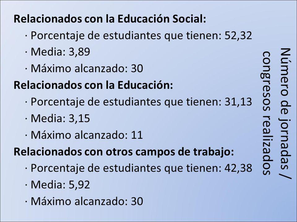 Número de jornadas / congresos realizados Relacionados con la Educación Social: · Porcentaje de estudiantes que tienen: 52,32 · Media: 3,89 · Máximo alcanzado: 30 Relacionados con la Educación: · Porcentaje de estudiantes que tienen: 31,13 · Media: 3,15 · Máximo alcanzado: 11 Relacionados con otros campos de trabajo: · Porcentaje de estudiantes que tienen: 42,38 · Media: 5,92 · Máximo alcanzado: 30