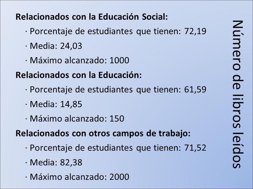 Número de libros leídos Relacionados con la Educación Social: · Porcentaje de estudiantes que tienen: 72,19 · Media: 24,03 · Máximo alcanzado: 1000 Relacionados con la Educación: · Porcentaje de estudiantes que tienen: 61,59 · Media: 14,85 · Máximo alcanzado: 150 Relacionados con otros campos de trabajo: · Porcentaje de estudiantes que tienen: 71,52 · Media: 82,38 · Máximo alcanzado: 2000