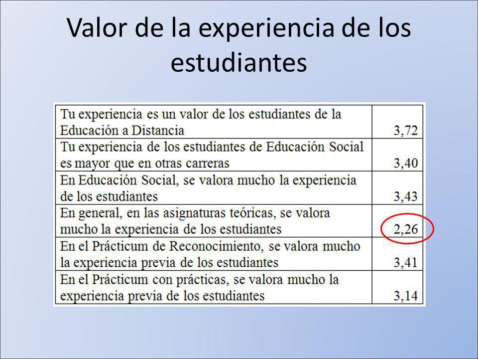 Valor de la experiencia de los estudiantes
