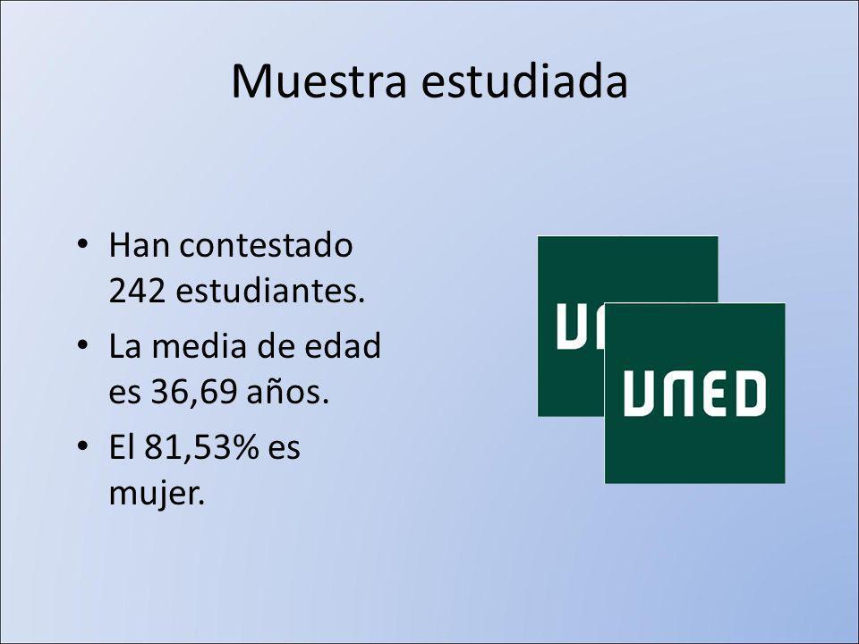 Muestra estudiada Han contestado 242 estudiantes. La media de edad es 36,69 años.