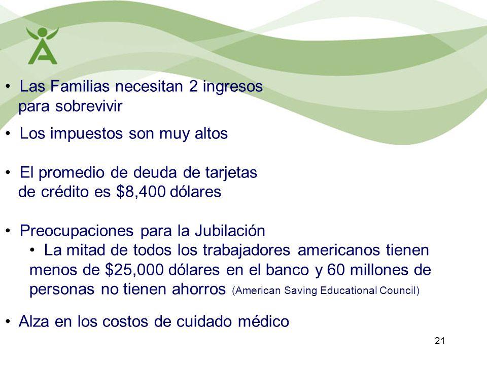 21 Las Familias necesitan 2 ingresos para sobrevivir Los impuestos son muy altos El promedio de deuda de tarjetas de crédito es $8,400 dólares Preocup