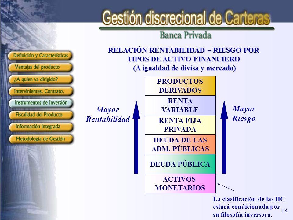 RELACIÓN RENTABILIDAD – RIESGO POR TIPOS DE ACTIVO FINANCIERO (A igualdad de divisa y mercado) (A igualdad de divisa y mercado) ACTIVOS MONETARIOS DEU