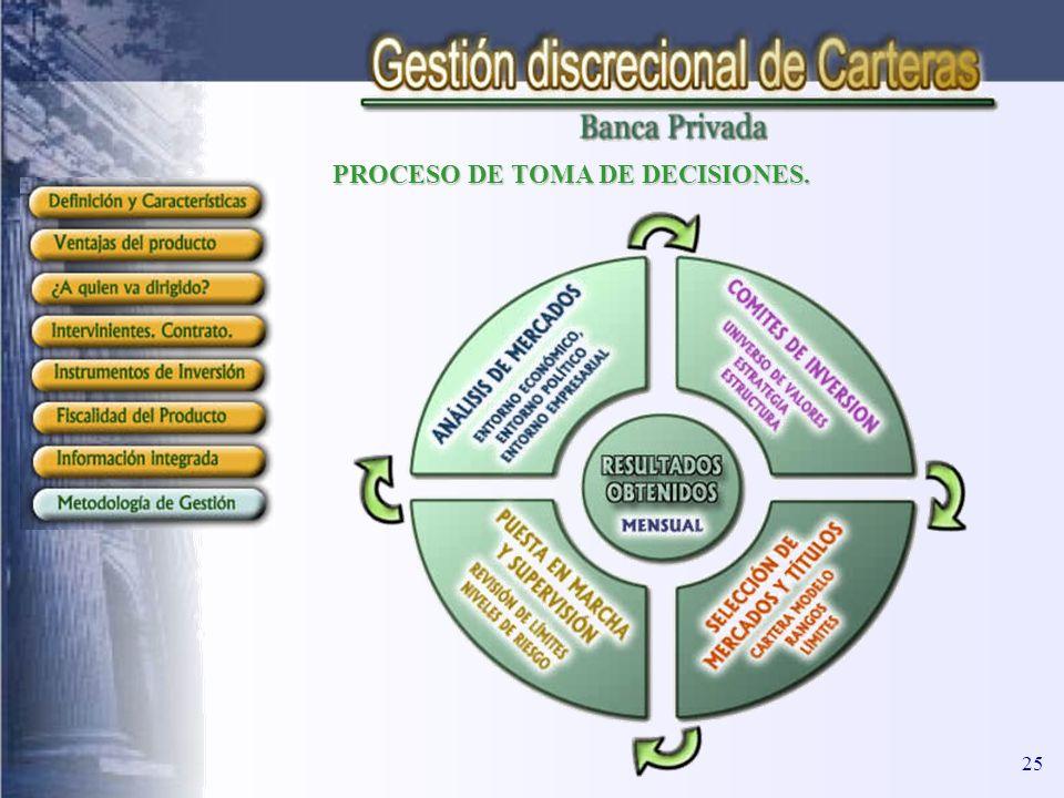 PROCESO DE TOMA DE DECISIONES. 25