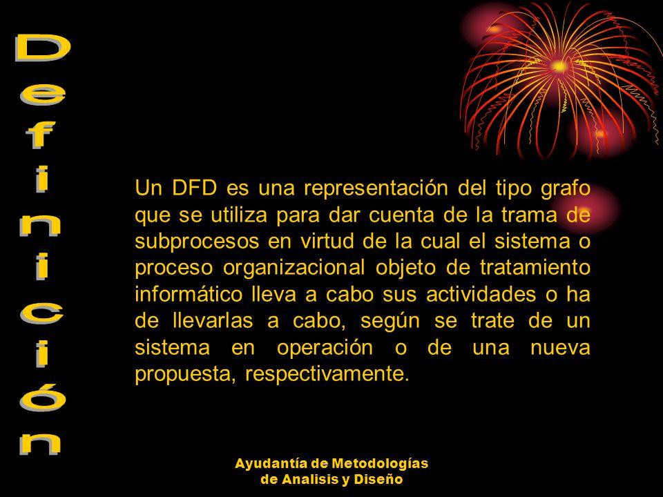 Ayudantía de Metodologías de Analisis y Diseño Perspectivas que ofrecen los DFD.