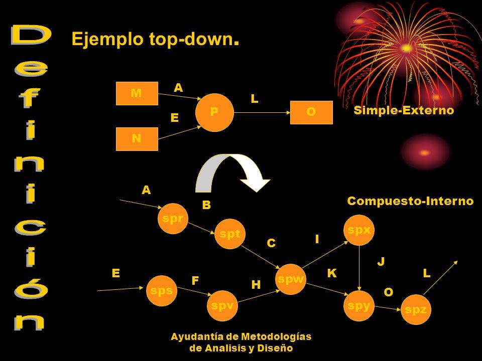 Ayudantía de Metodologías de Analisis y Diseño - Diagrama de Contexto, es el diagrama que muestra el sistema como un todo, la unidad simple que allí se graficara se identifica por el nombre que la organización da al proceso sometido a tratamiento informático.