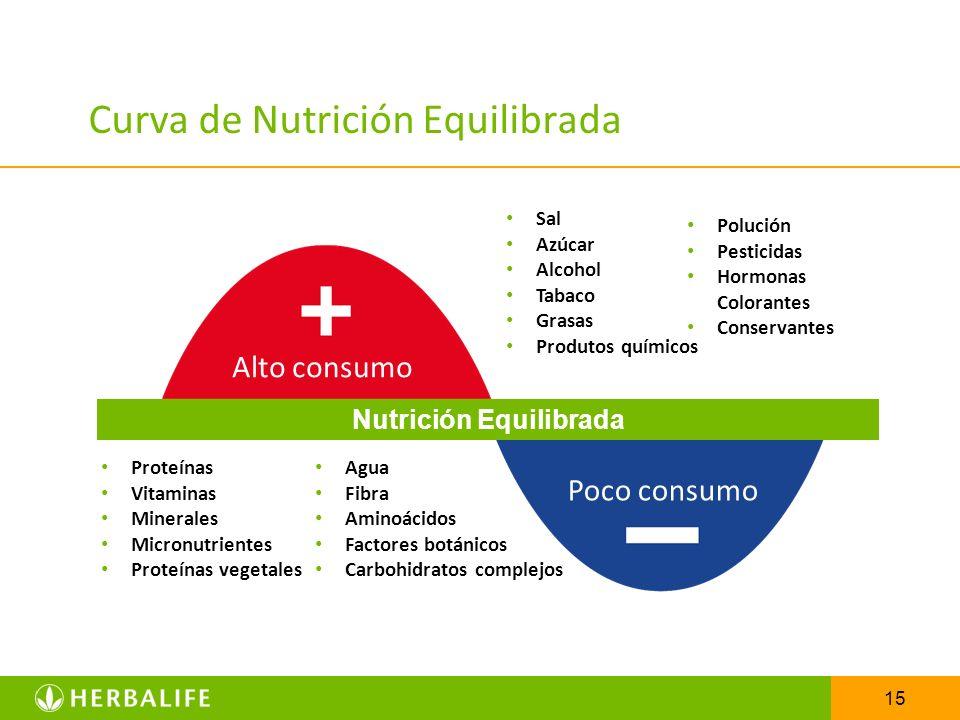 15 Curva de Nutrición Equilibrada Proteínas Vitaminas Minerales Micronutrientes Proteínas vegetales Agua Fibra Aminoácidos Factores botánicos Carbohid